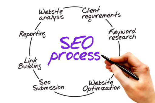 Jacksonville-local-seo-process-for-our-internet-marketing-agency